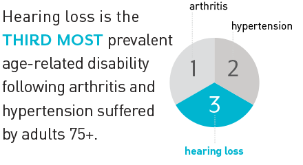 hearing loss is a preventative disability
